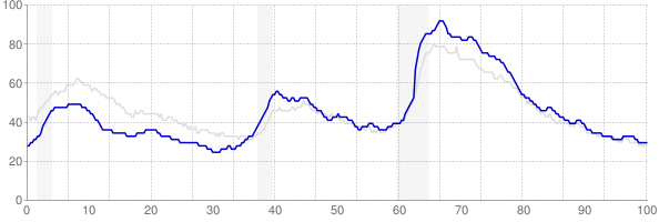 North Carolina monthly unemployment rate chart from 1990 to February 2020